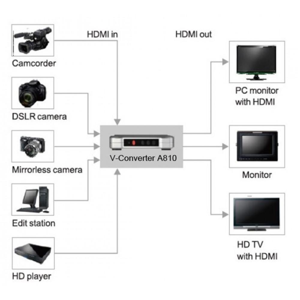 Aputure V-Converter A810 HD